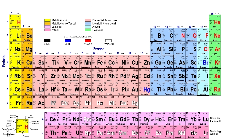 99 tipi umani del magico mondo dell editoria vibrisse - Tavola periodica degli elementi con configurazione elettronica ...